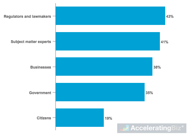 Who Businesses Believe Should Be Responsible for AI Governance
