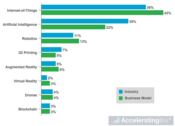 Most Disruptive Technologies to Industries and Business Models in Next Five Years